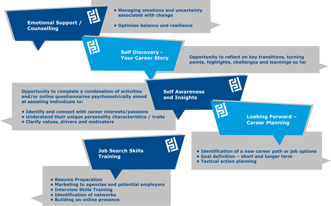 Career change transition pathways limited as a general guide we would recommend between 6 to 15 session and can include the following topic areas nvjuhfo Gallery